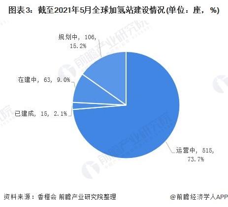 图表3:截至2021年5月全球加氢站建设情况(单位:座,%)