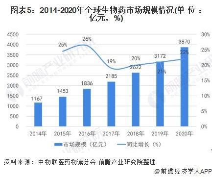 图表5:2014-2020年全球生物药市场规模情况(单位:亿元,%)