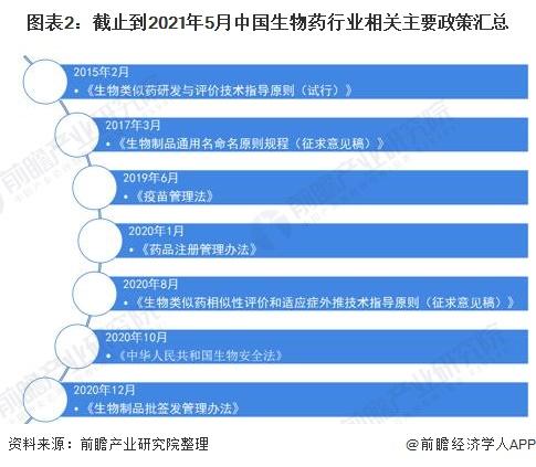 图表2:截止到2021年5月中国生物药行业相关主要政策汇总