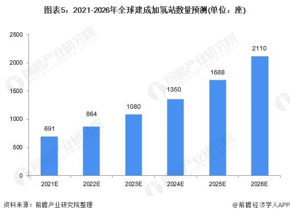 图表5:2021-2026年全球建成加氢站数量预测(单位:座)