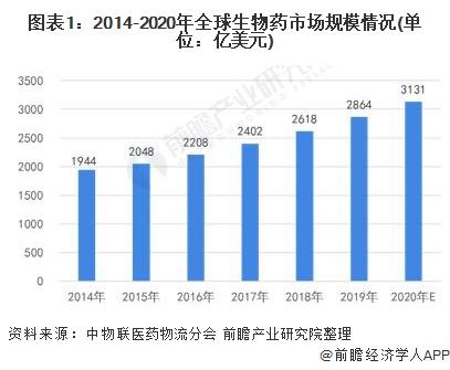 图表1:2014-2020年全球生物药市场规模情况(单位:亿美元)