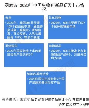 图表3:2020年中国生物药新品研发上市情况
