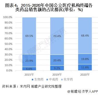 图表4:2015-2020年中国公立医疗机构终端各类药品销售额的占比情况(单位:%)