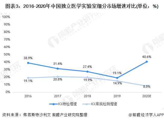 图表3:2016-2020年中国独立医学实验室细分市场增速对比(单位:%)