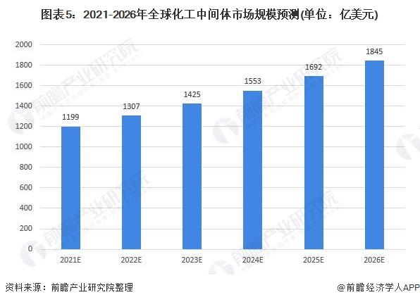 图表5:2021-2026年全球化工中间体市场规模预测(单位:亿美元)
