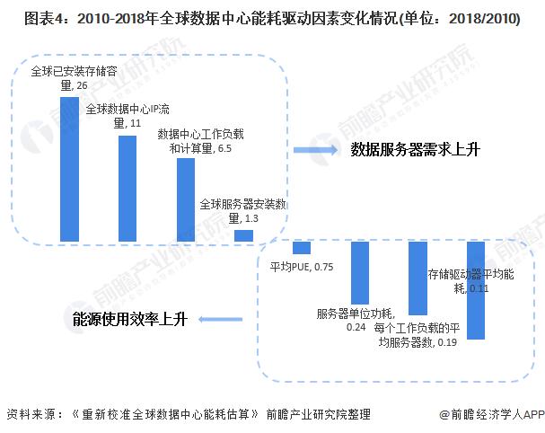 图表4:2010-2018年全球数据中心能耗驱动因素变化情况(单位:2018/2010)