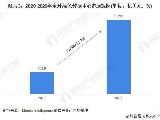 图表3:2020-2026年全球绿色数据中心市场规模(单位:亿美元,%)