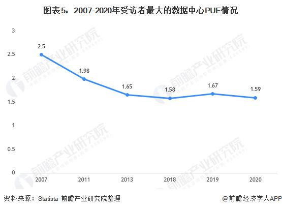 图表5:2007-2020年受访者最大的数据中心PUE情况