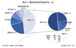 2021年中国燃料电池零部件市场现状与发展趋势分析