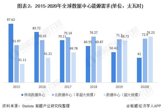 图表2:2015-2020年全球数据中心能源需求(单位:太瓦时)