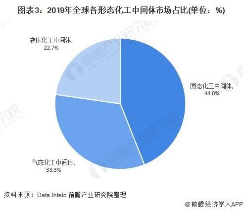 图表3:2019年全球各形态化工中间体市场占比(单位:%)
