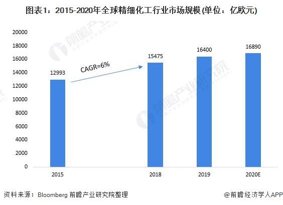 图表1:2015-2020年全球精细化工行业市场规模(单位:亿欧元)