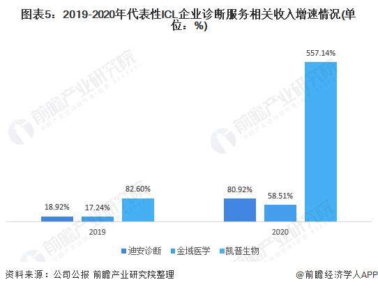 图表5:2019-2020年代表性ICL企业诊断服务相关收入增速情况(单位:%)