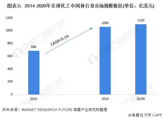 图表2:2014-2020年全球化工中间体行业市场规模情况(单位:亿美元)