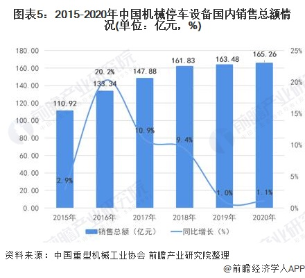 图表5:2015-2020年中国机械停车设备国内销售总额情况(单位:亿元,%)