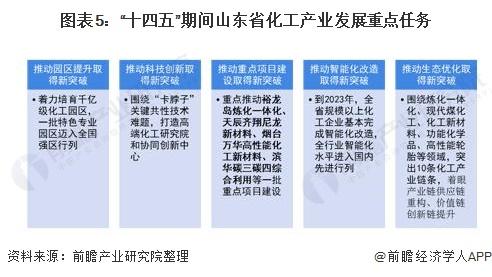 """图表5:""""十四五""""期间山东省化工产业发展重点任务"""