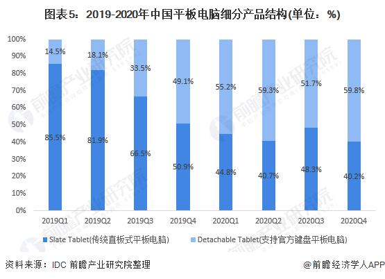 图表5:2019-2020年中国平板电脑细分产品结构(单位:%)