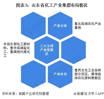 图表3:山东省化工产业集群布局情况
