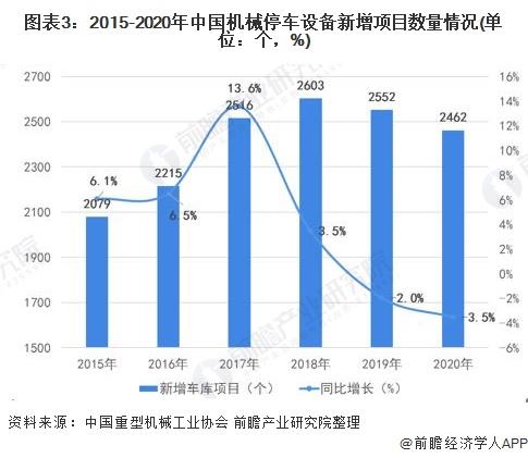 图表3:2015-2020年中国机械停车设备新增项目数量情况(单位:个,%)
