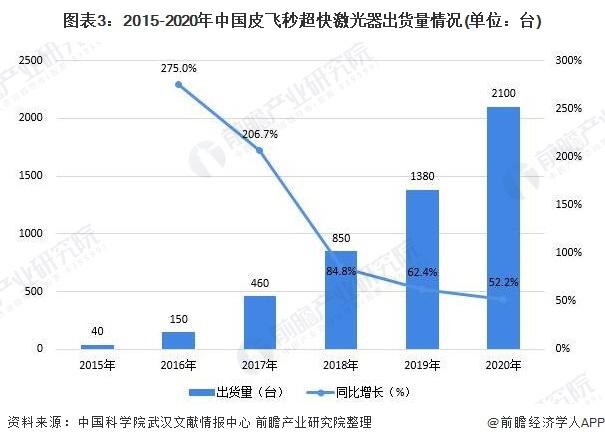 图表3:2015-2020年中国皮飞秒超快激光器出货量情况(单位:台)