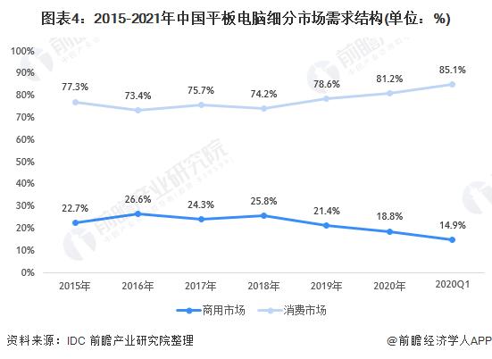 图表4:2015-2021年中国平板电脑细分市场需求结构(单位:%)
