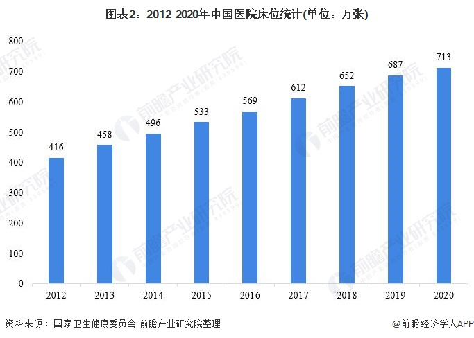 图表2:2012-2020年中国医院床位统计(单位:万张)
