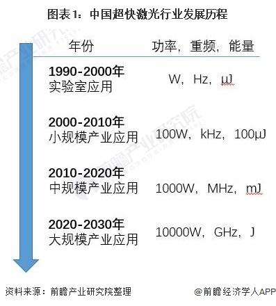 图表1:中国超快激光行业发展历程