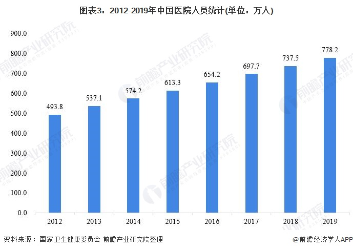 图表3:2012-2019年中国医院人员统计(单位:万人)