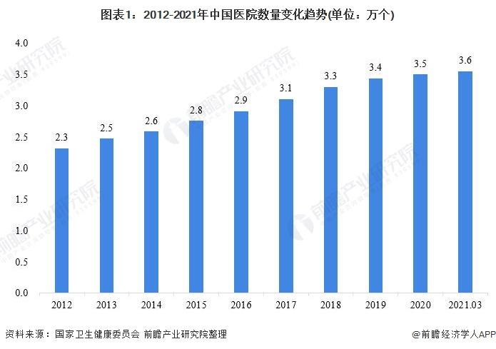 图表1:2012-2021年中国医院数量变化趋势(单位:万个)
