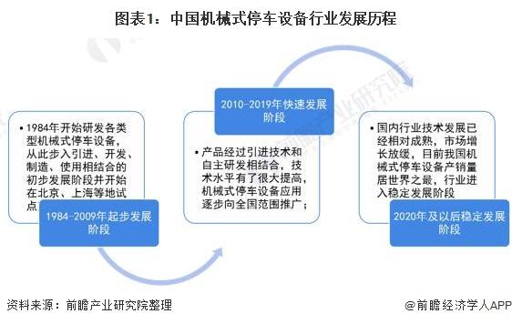 图表1:中国机械式停车设备行业发展历程