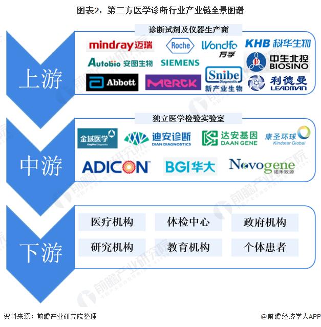 图表2:第三方医学诊断行业产业链全景图谱