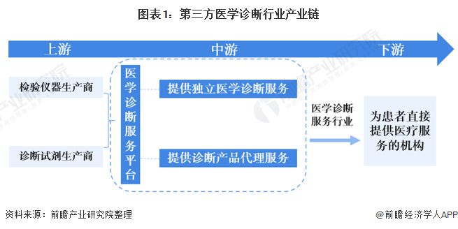图表1:第三方医学诊断行业产业链