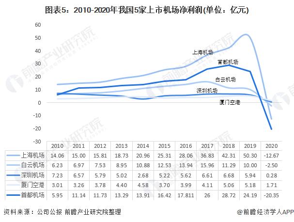 图表5:2010-2020年我国5家上市机场净利润(单位:亿元)