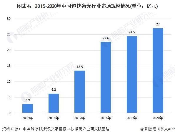 图表4:2015-2020年中国超快激光行业市场规模情况(单位:亿元)