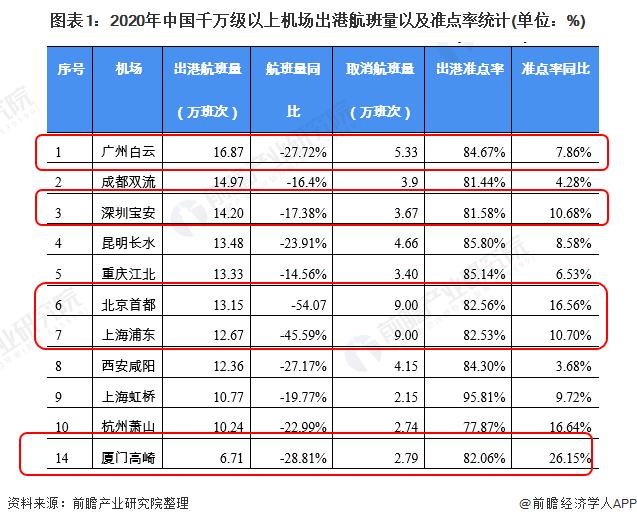 图表1:2020年中国千万级以上机场出港航班量以及准点率统计(单位:%)