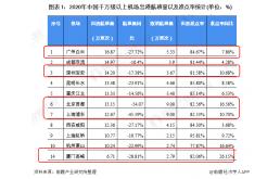 2021年中国5家上市机场经营情况对比