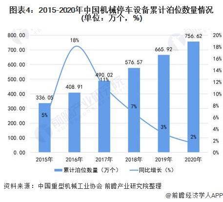 图表4:2015-2020年中国机械停车设备累计泊位数量情况(单位:万个,%)