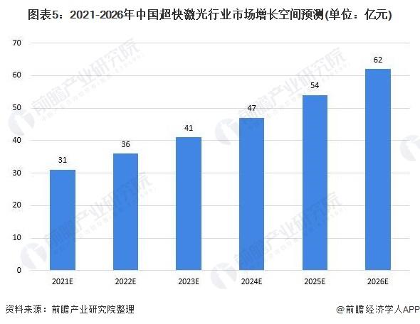 图表5:2021-2026年中国超快激光行业市场增长空间预测(单位:亿元)