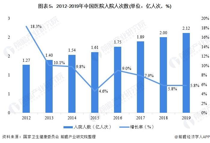 图表5:2012-2019年中国医院入院人次数(单位:亿人次,%)