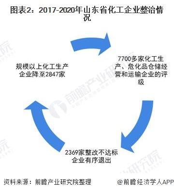 图表2:2017-2020年山东省化工企业整治情况