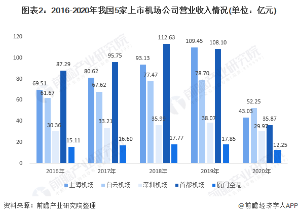 图表2:2016-2020年我国5家上市机场公司营业收入情况(单位:亿元)