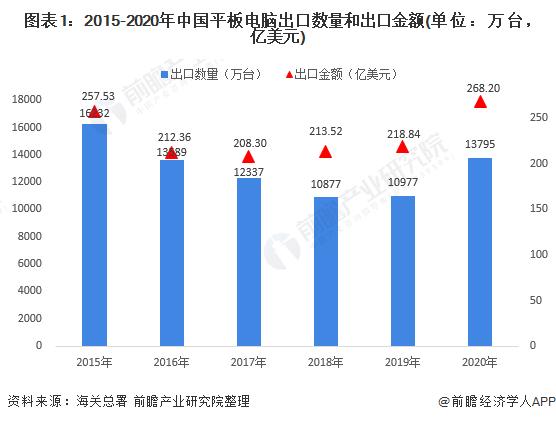 图表1:2015-2020年中国平板电脑出口数量和出口金额(单位:万台,亿美元)