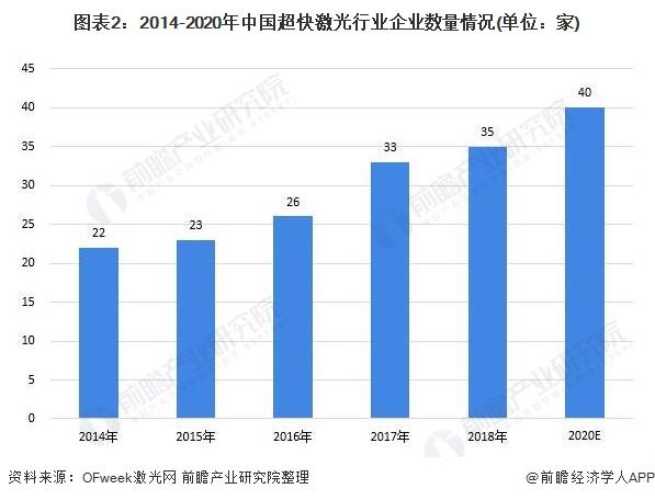 图表2:2014-2020年中国超快激光行业企业数量情况(单位:家)