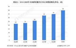 2021年中国超快激光行业市场规模与发展前景分析