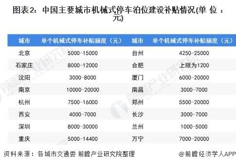 图表2:中国主要城市机械式停车泊位建设补贴情况(单位:元)