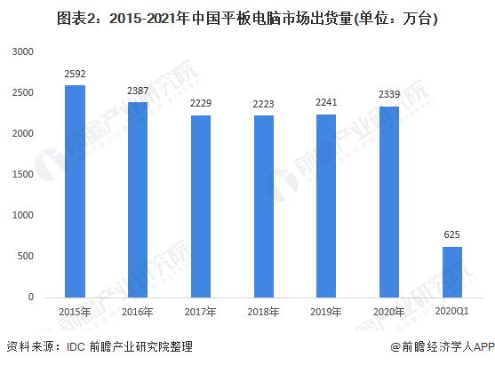 图表2:2015-2021年中国平板电脑市场出货量(单位:万台)