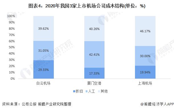 图表4:2020年我国3家上市机场公司成本结构(单位:%)