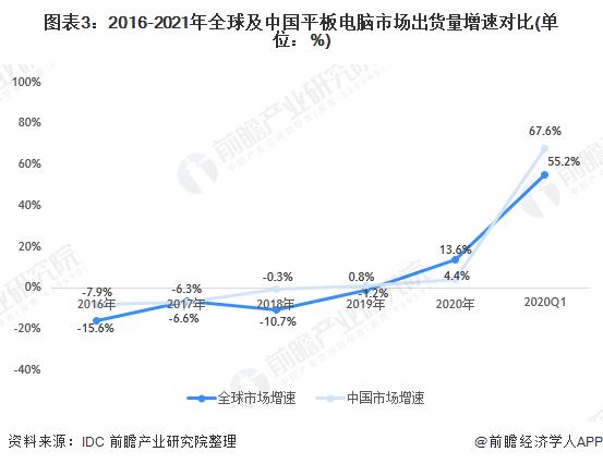 图表3:2016-2021年全球及中国平板电脑市场出货量增速对比(单位:%)