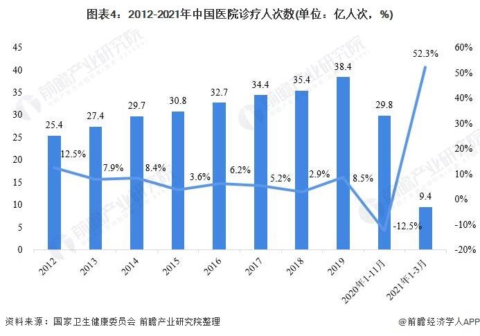 图表4:2012-2021年中国医院诊疗人次数(单位:亿人次,%)