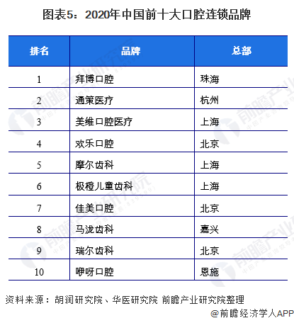 图表5:2020年中国前十大口腔连锁品牌
